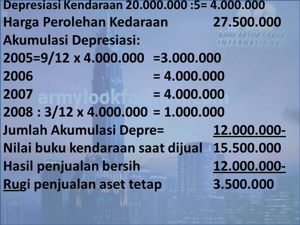 Harga Perolehan Kedaraan 27.500.000 Akumulasi Depresiasi: