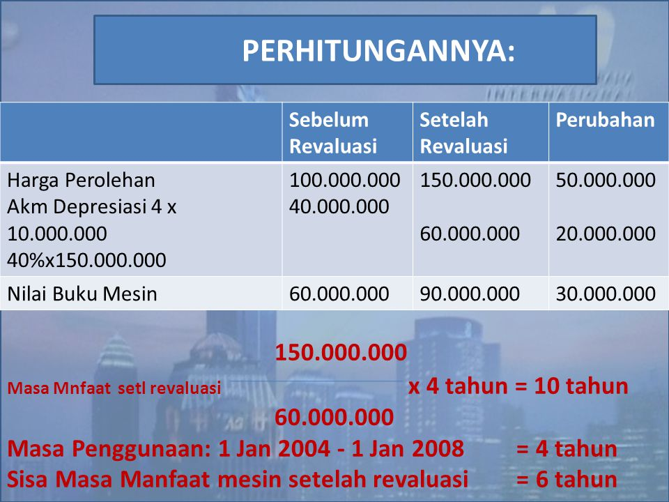 150.000.000 Masa Mnfaat setl revaluasi x 4 tahun = 10 tahun. 60.000.000. Masa Penggunaan: 1 Jan 2004 - 1 Jan 2008 = 4 tahun.