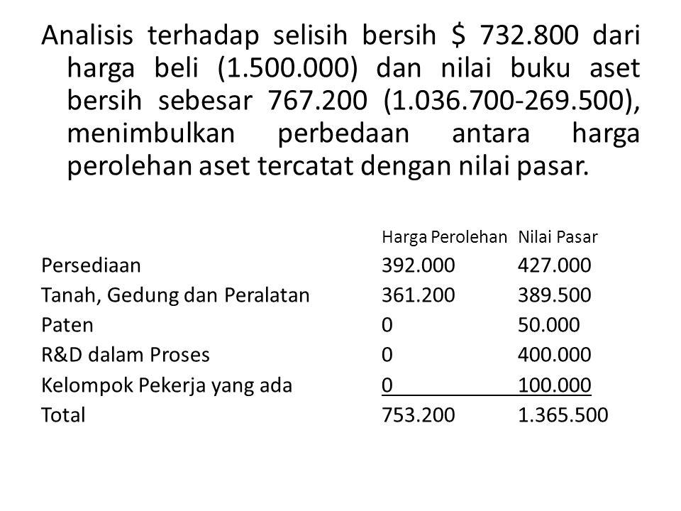 Analisis terhadap selisih bersih $ 732. 800 dari harga beli (1. 500