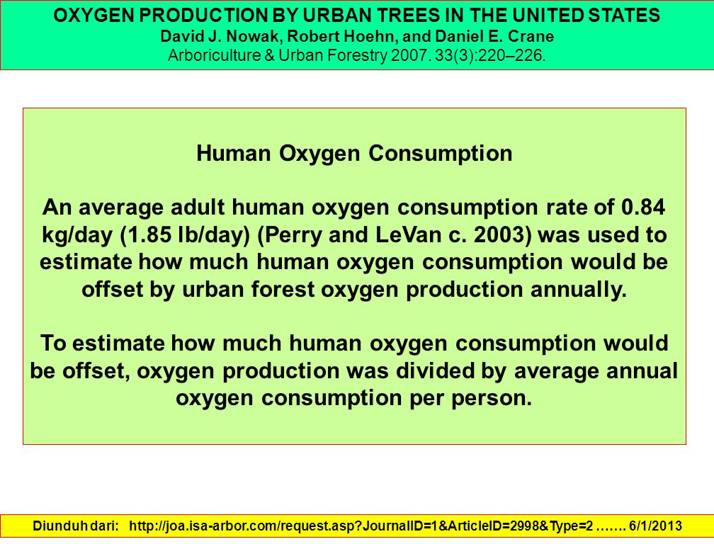 Human Oxygen Consumption