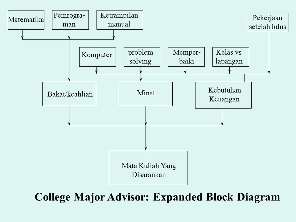 College Major Advisor: Expanded Block Diagram