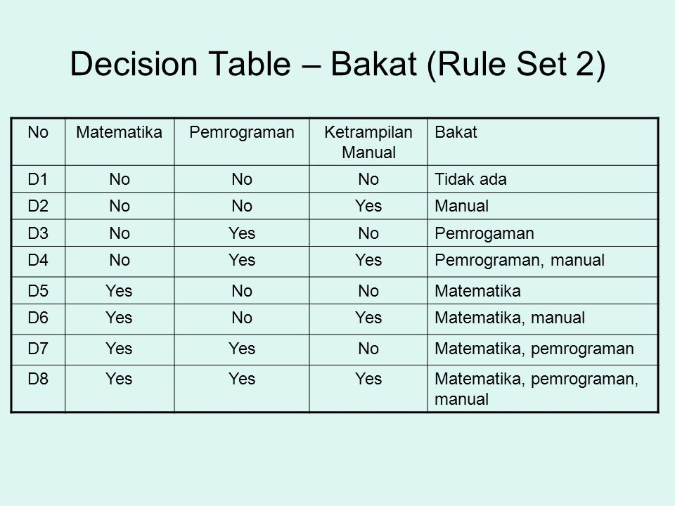 Decision Table – Bakat (Rule Set 2)