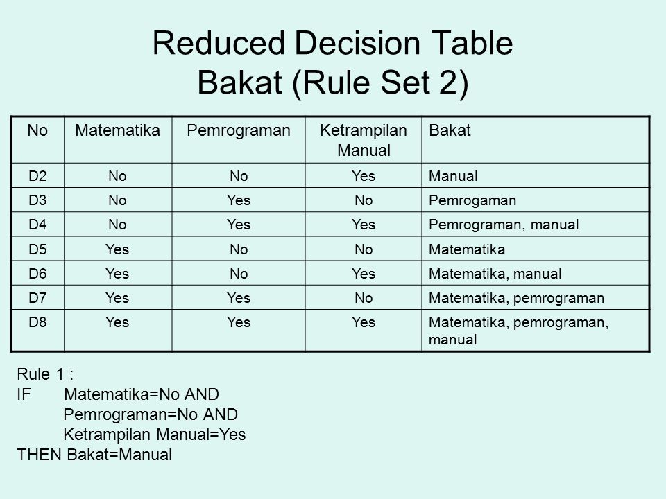 Reduced Decision Table Bakat (Rule Set 2)