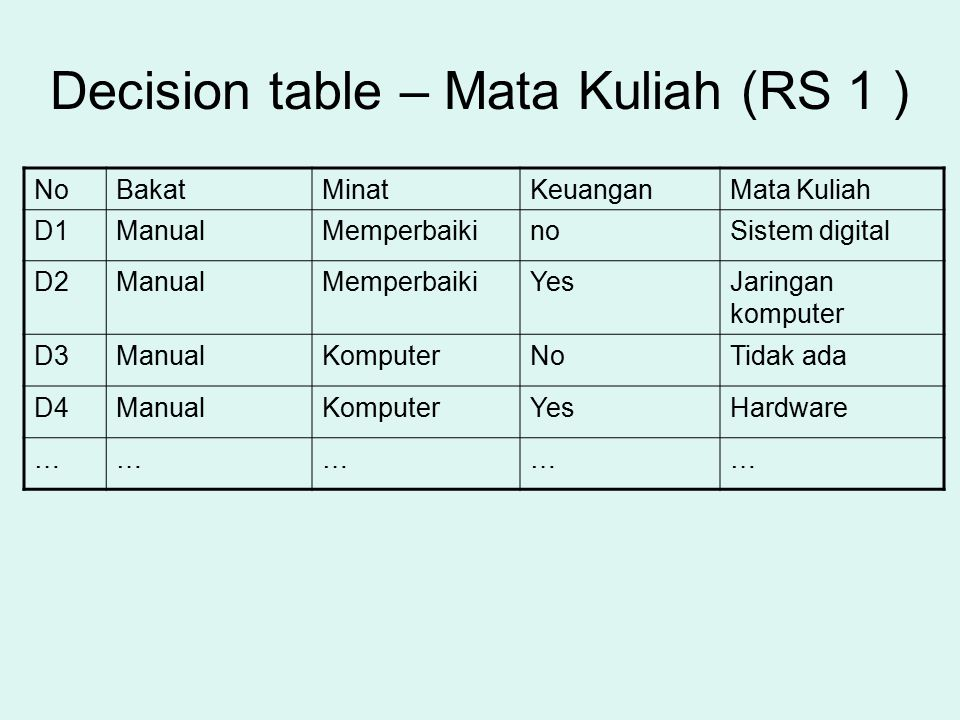 Decision table – Mata Kuliah (RS 1 )