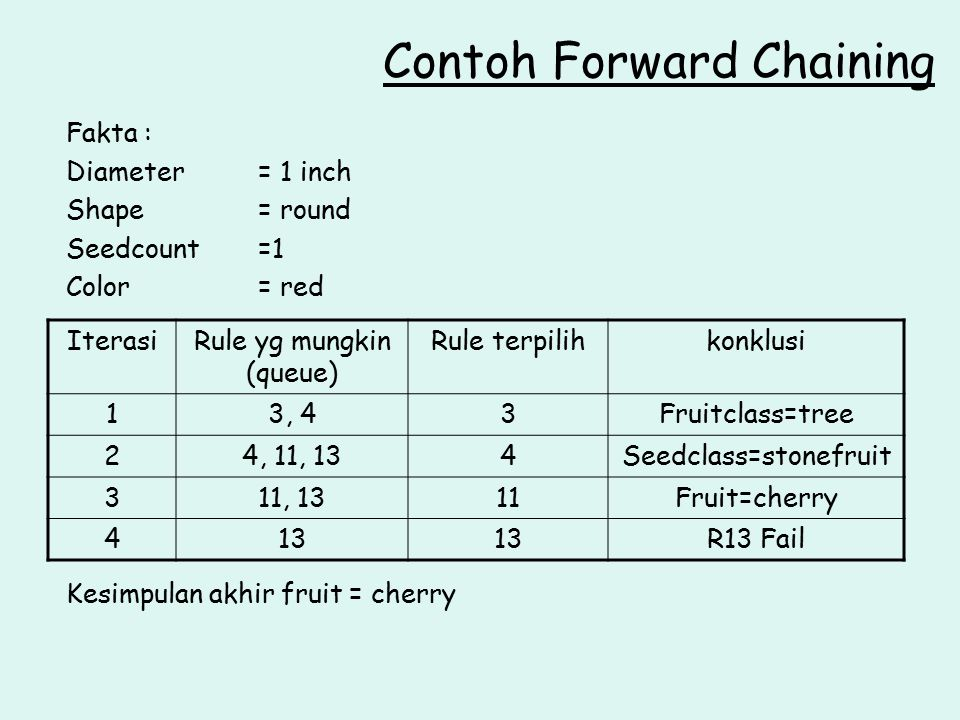 Contoh Forward Chaining
