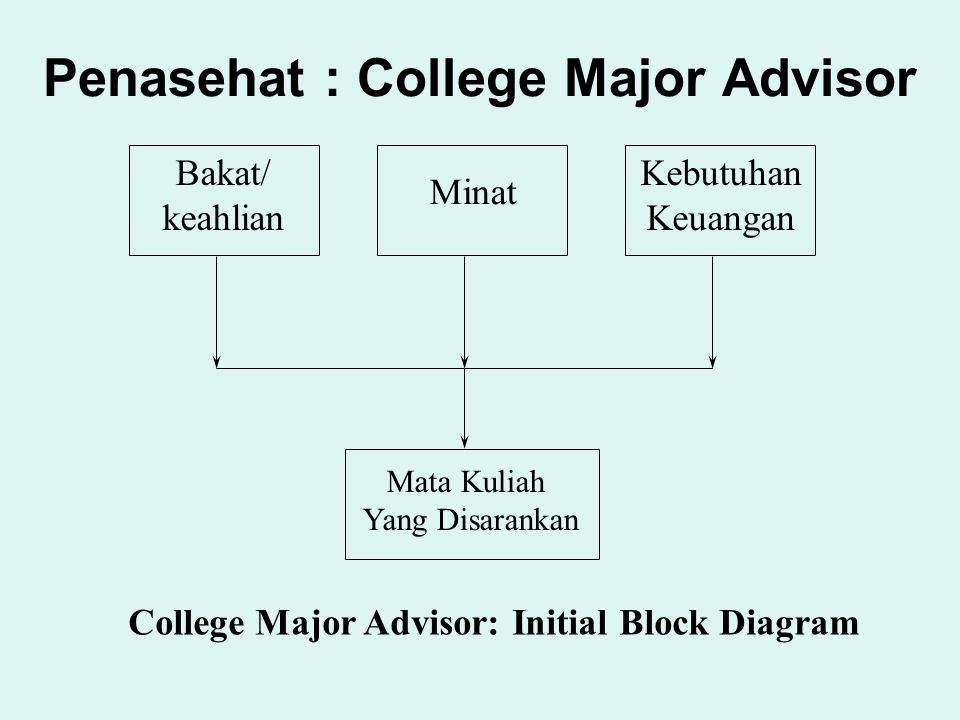 Penasehat : College Major Advisor