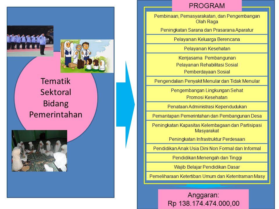 Tematik Sektoral Bidang Pemerintahan