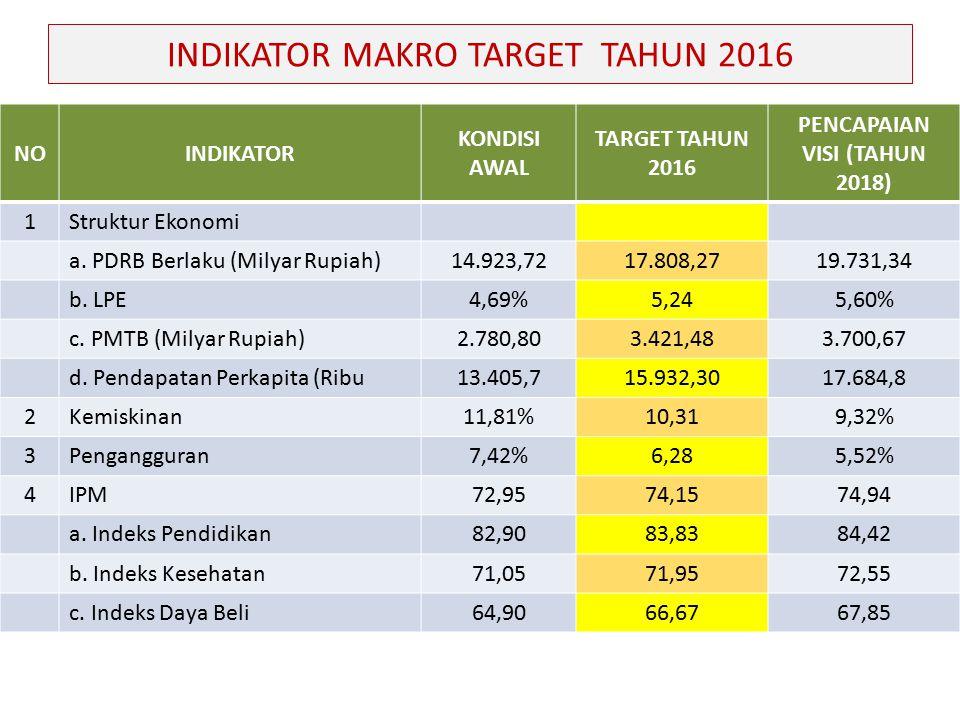 INDIKATOR MAKRO TARGET TAHUN 2016