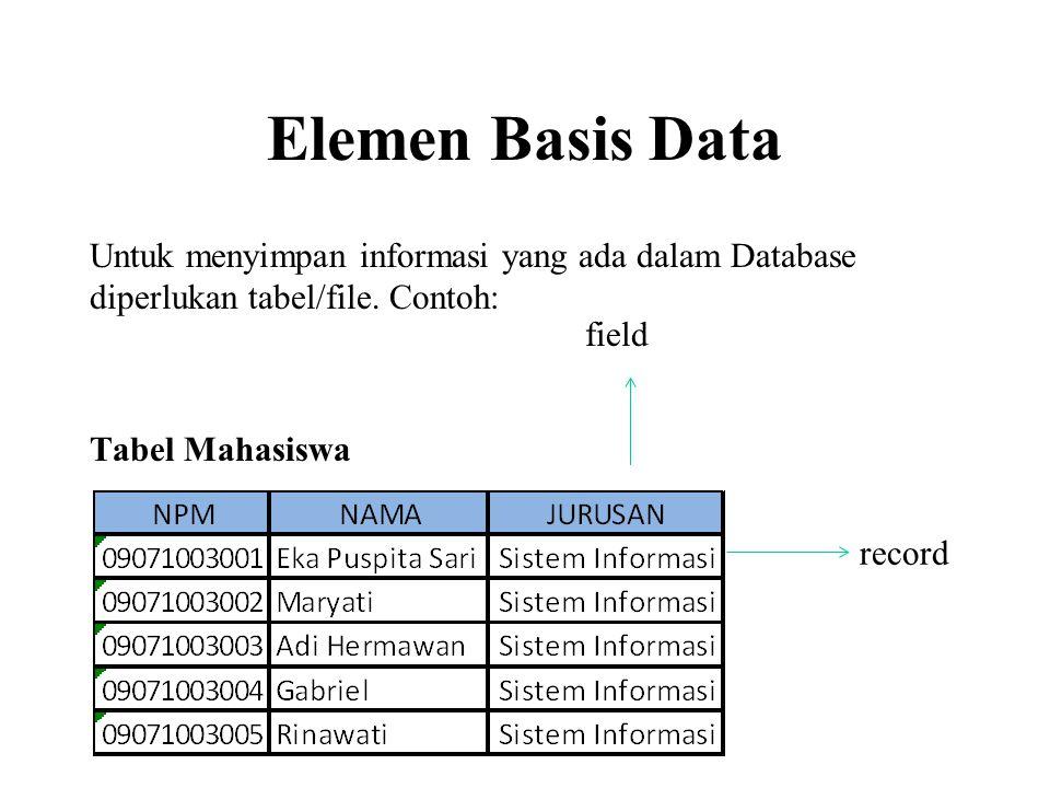 Elemen Basis Data Untuk menyimpan informasi yang ada dalam Database diperlukan tabel/file. Contoh: Tabel Mahasiswa.
