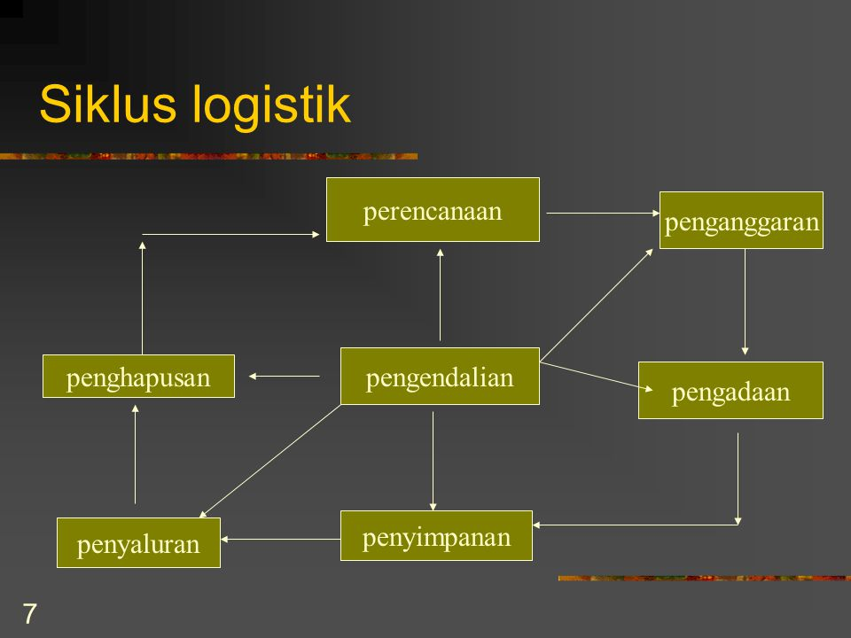 Siklus logistik perencanaan penganggaran pengendalian penghapusan