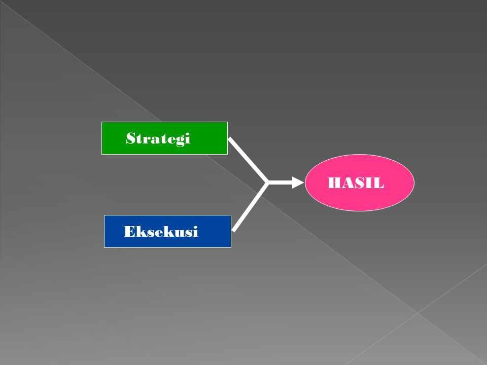 Strategi HASIL Eksekusi