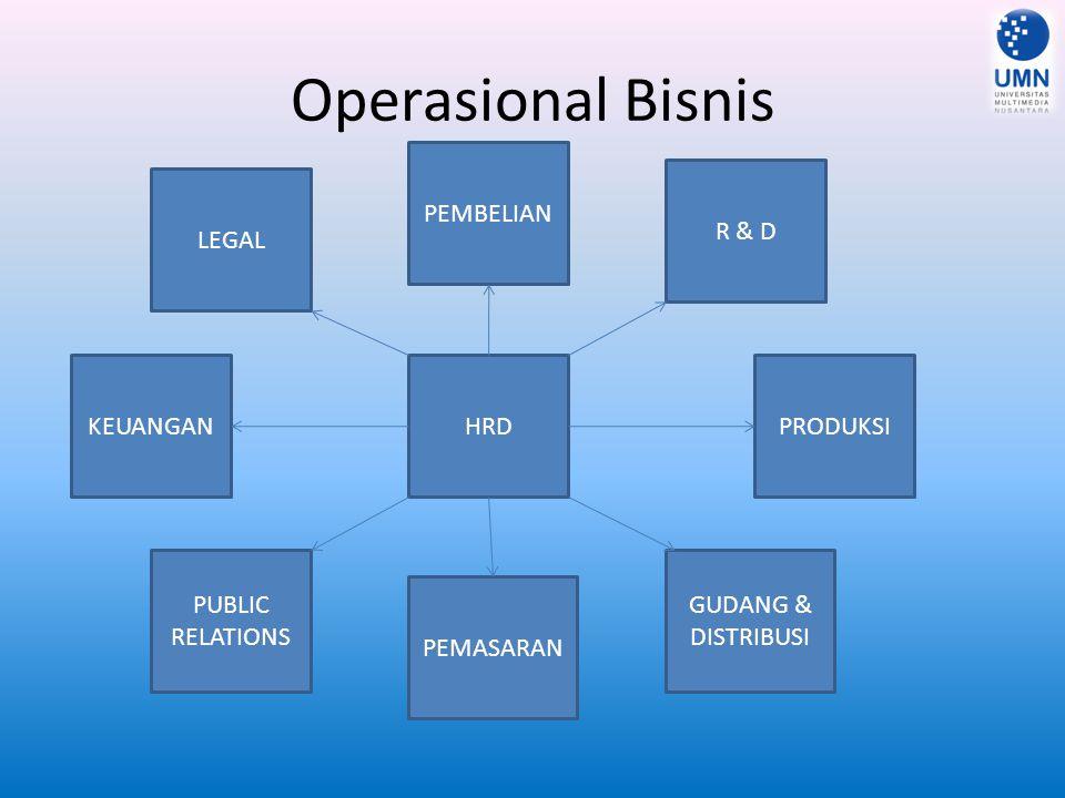 Operasional Bisnis PEMBELIAN R & D LEGAL KEUANGAN HRD PRODUKSI