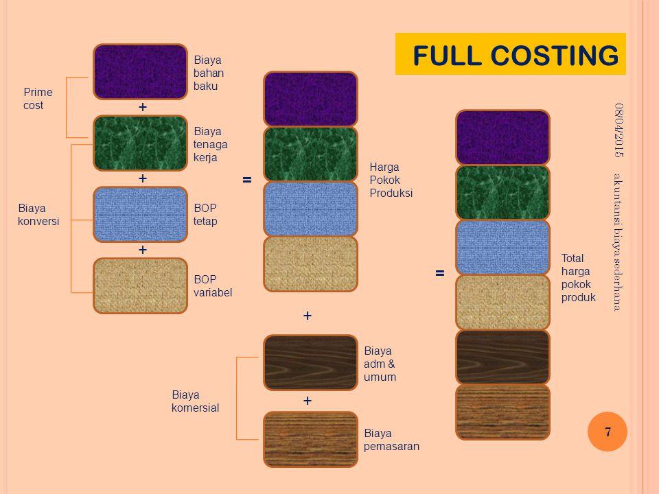 FULL COSTING + + = + = + + Biaya bahan baku 10/04/2017 Prime cost