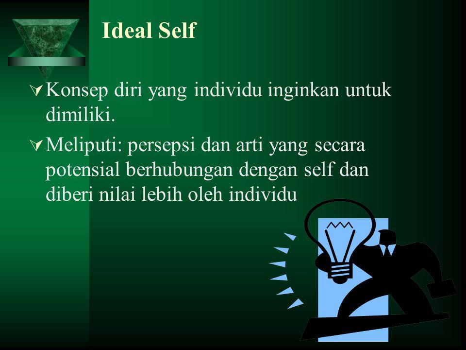 Ideal Self Konsep diri yang individu inginkan untuk dimiliki.