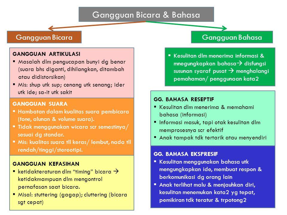 Gangguan Bicara & Bahasa