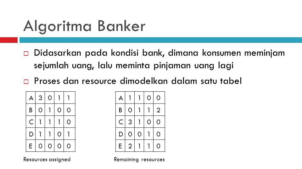 Algoritma Banker Didasarkan pada kondisi bank, dimana konsumen meminjam sejumlah uang, lalu meminta pinjaman uang lagi.