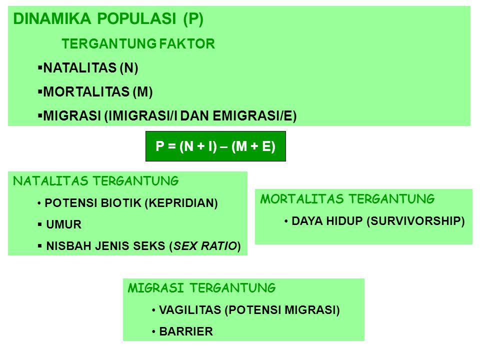 DINAMIKA POPULASI (P) TERGANTUNG FAKTOR NATALITAS (N) MORTALITAS (M)