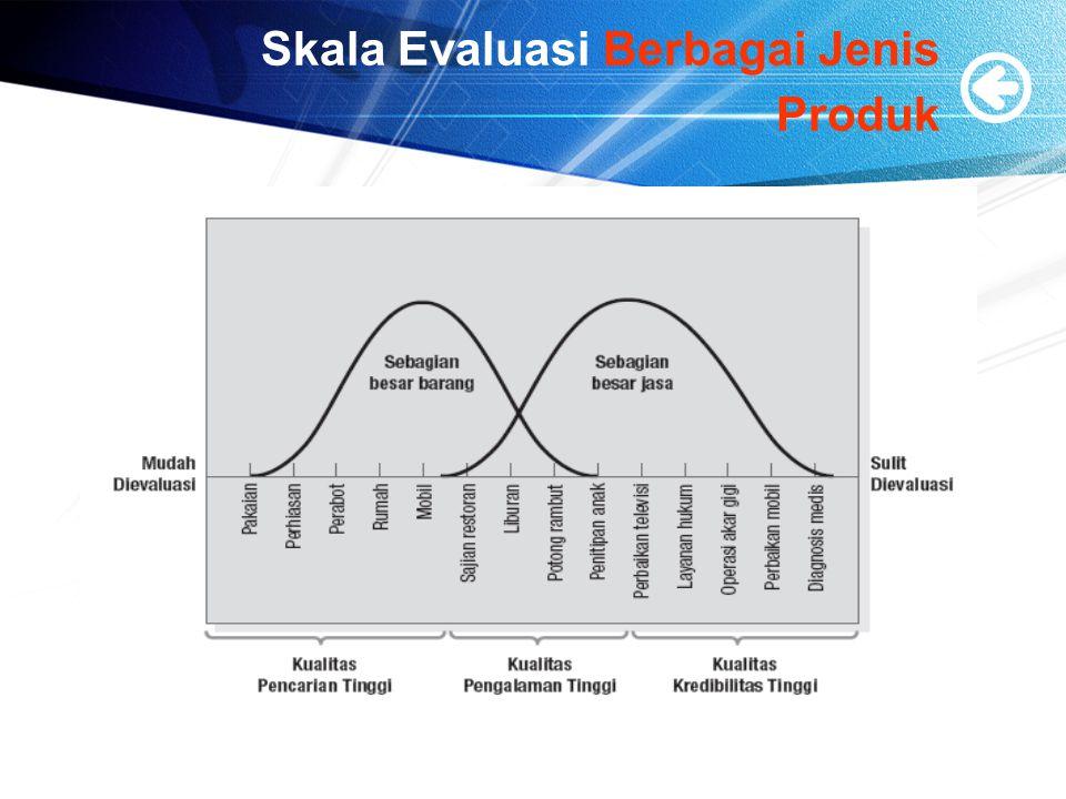 Skala Evaluasi Berbagai Jenis Produk