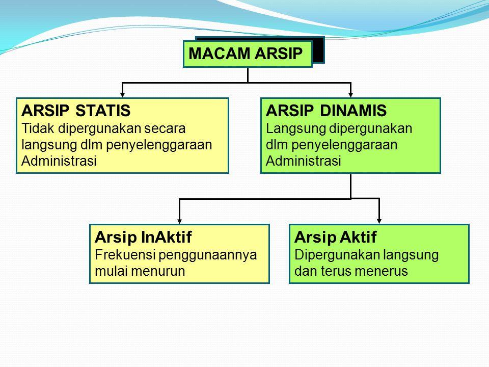 MACAM ARSIP MACAM ARSIP ARSIP STATIS ARSIP DINAMIS Arsip InAktif