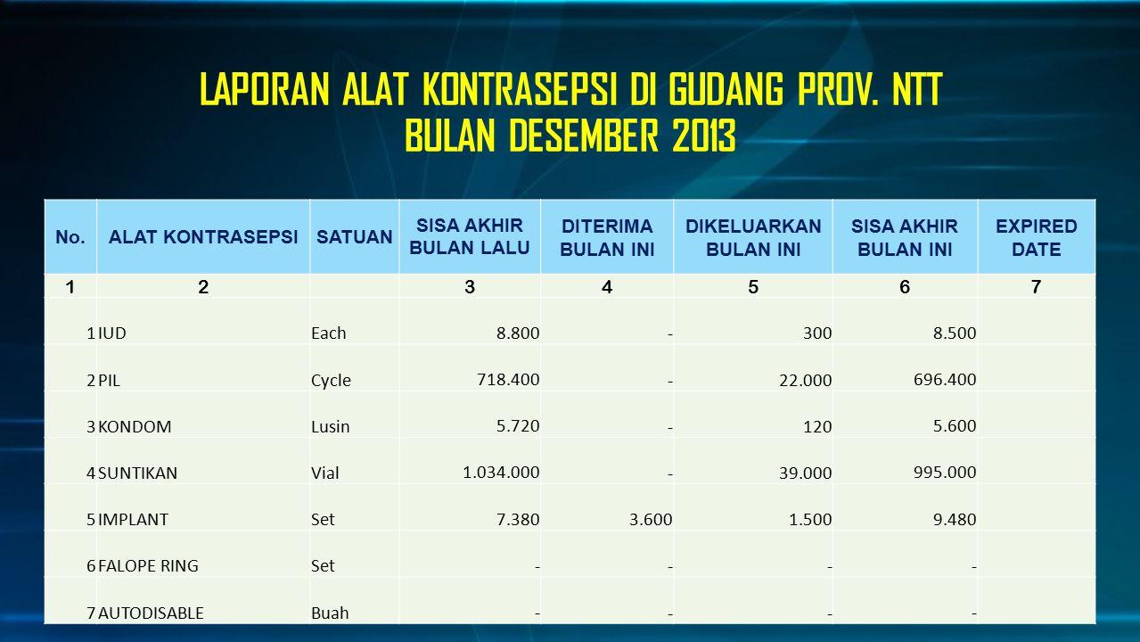 LAPORAN ALAT KONTRASEPSI DI GUDANG PROV. NTT BULAN DESEMBER 2013