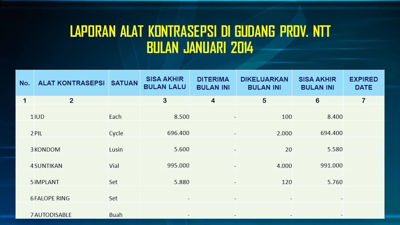 LAPORAN ALAT KONTRASEPSI DI GUDANG PROV. NTT BULAN JANUARI 2014