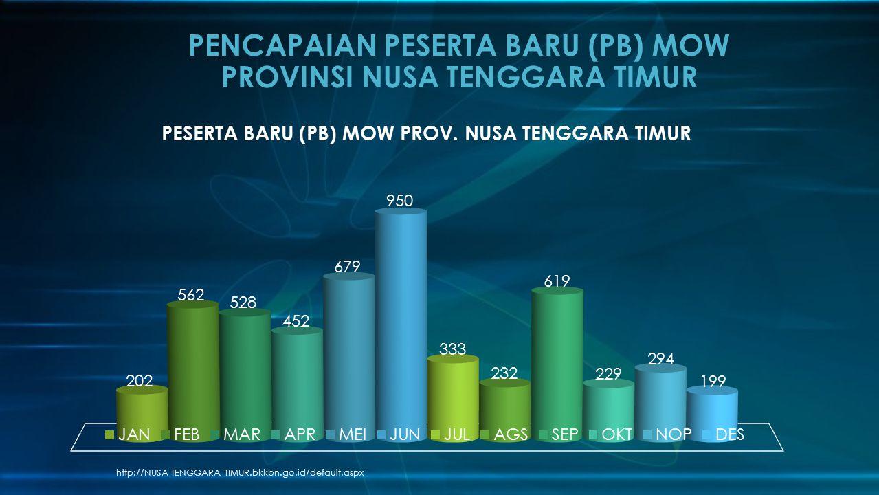 PENCAPAIAN PESERTA BARU (PB) MOW PROVINSI NUSA TENGGARA TIMUR