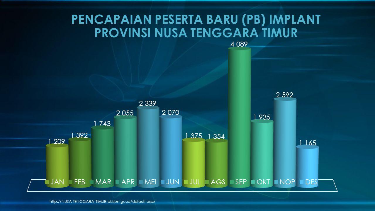 PENCAPAIAN PESERTA BARU (PB) IMPLANT PROVINSI NUSA TENGGARA TIMUR