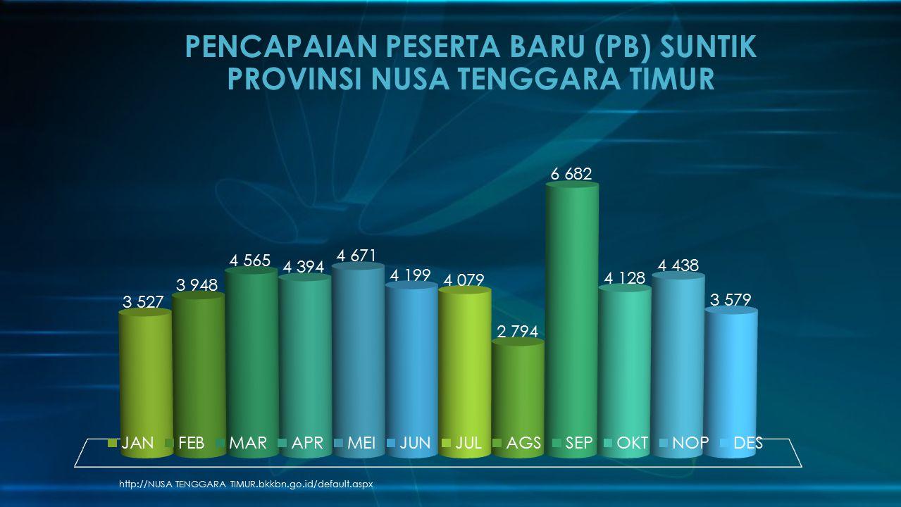 PENCAPAIAN PESERTA BARU (PB) SUNTIK PROVINSI NUSA TENGGARA TIMUR