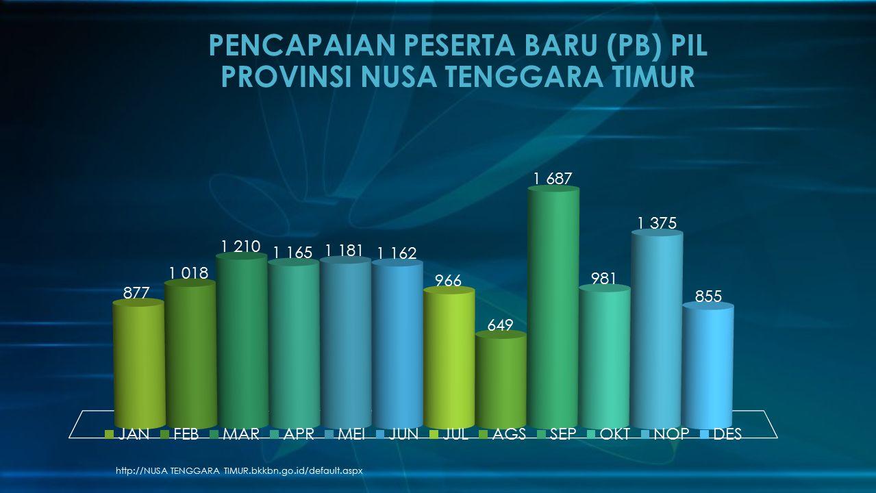 PENCAPAIAN PESERTA BARU (PB) PIL PROVINSI NUSA TENGGARA TIMUR