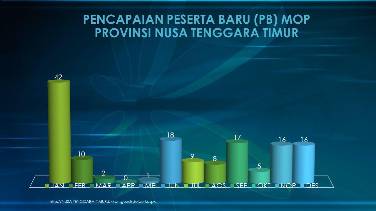 PENCAPAIAN PESERTA BARU (PB) MOP PROVINSI NUSA TENGGARA TIMUR