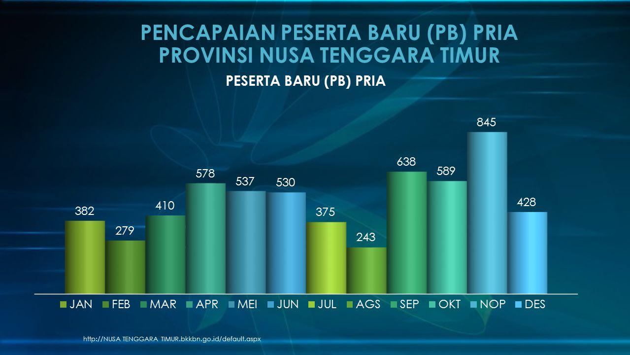 PENCAPAIAN PESERTA BARU (PB) PRIA PROVINSI NUSA TENGGARA TIMUR
