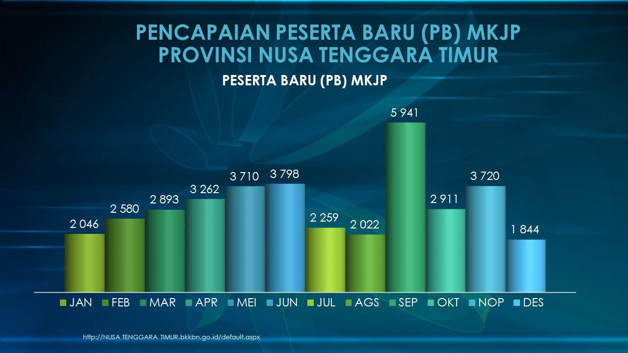 PENCAPAIAN PESERTA BARU (PB) MKJP PROVINSI NUSA TENGGARA TIMUR