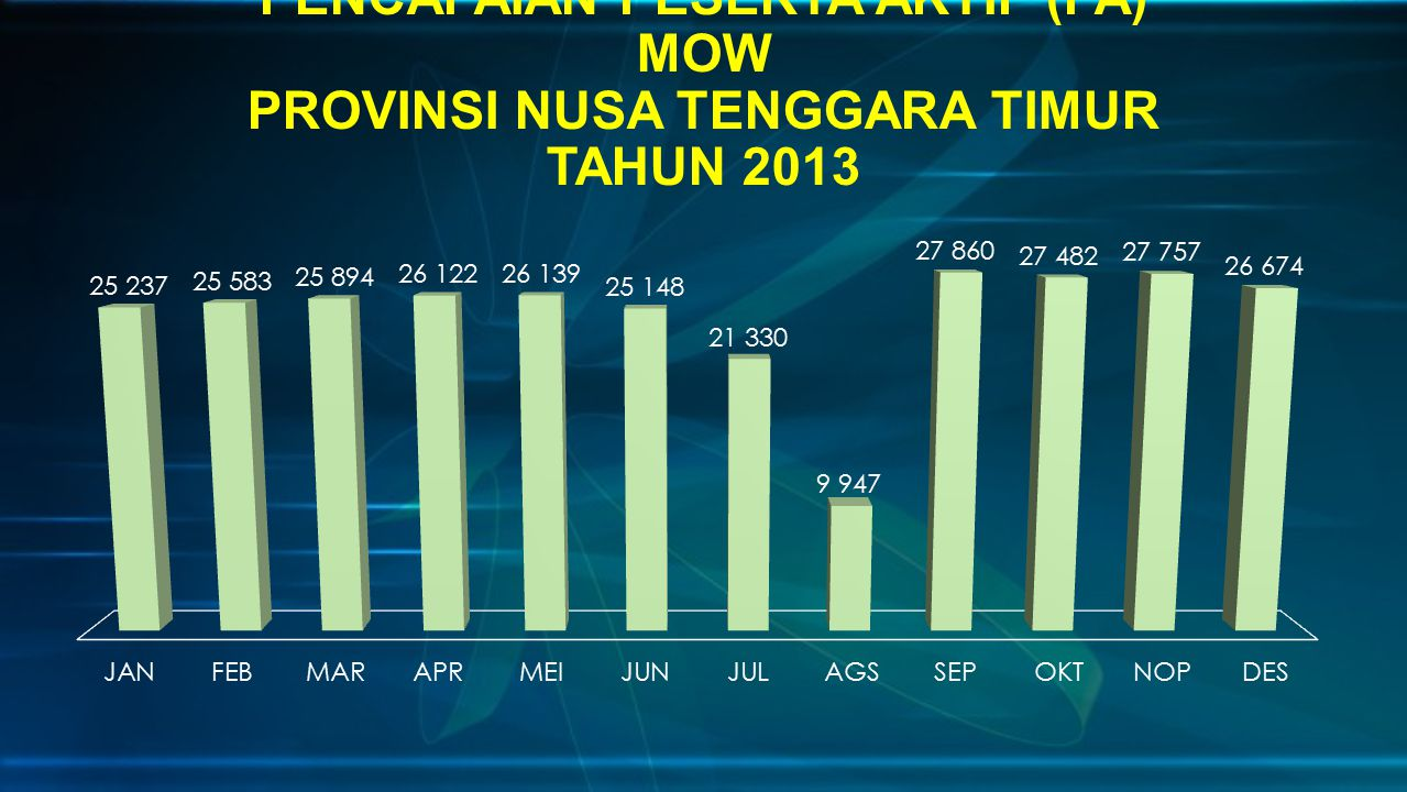 PENCAPAIAN PESERTA AKTIF (PA) MOW PROVINSI NUSA TENGGARA TIMUR TAHUN 2013