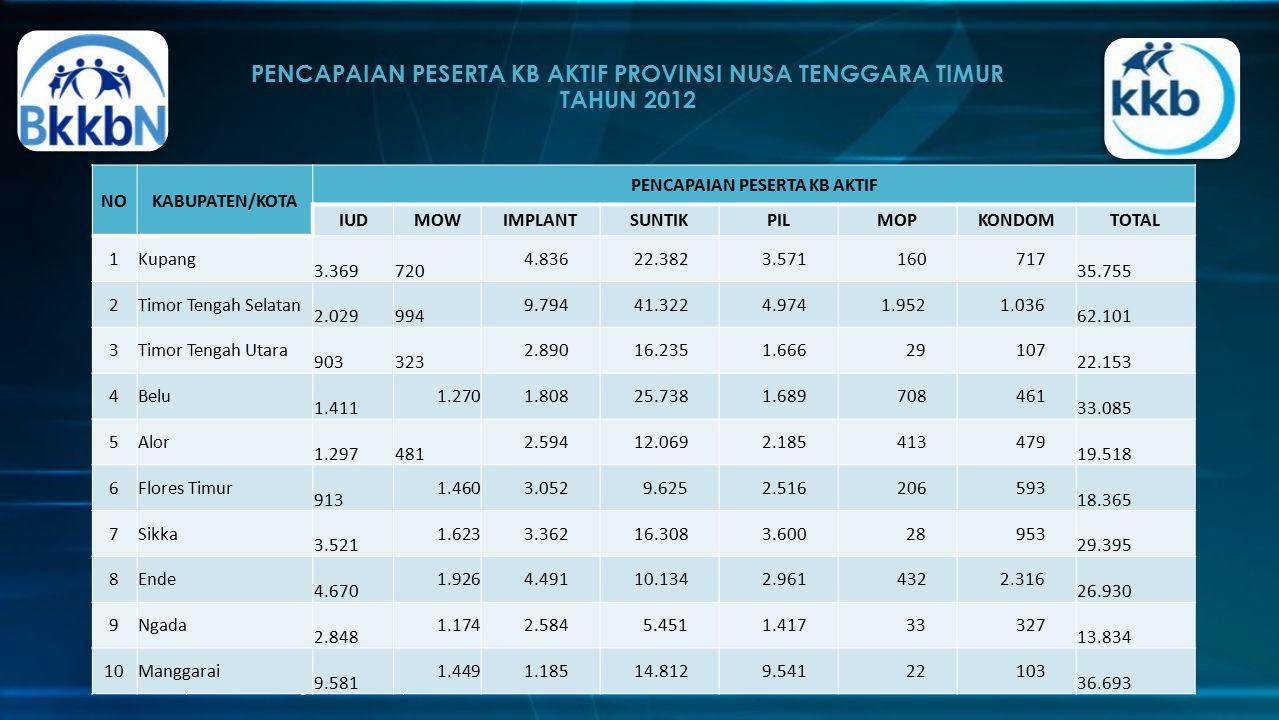 PENCAPAIAN PESERTA KB AKTIF PROVINSI NUSA TENGGARA TIMUR TAHUN 2012
