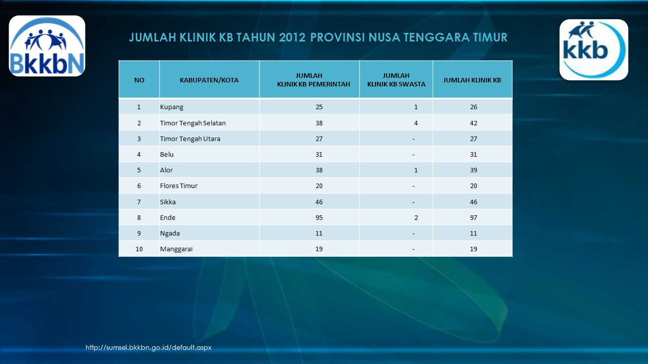 JUMLAH KLINIK KB TAHUN 2012 PROVINSI NUSA TENGGARA TIMUR