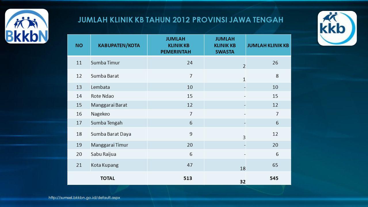 JUMLAH KLINIK KB TAHUN 2012 PROVINSI JAWA TENGAH