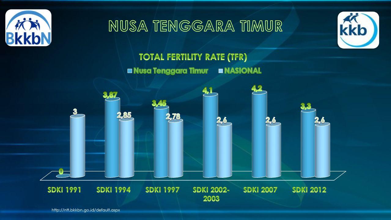NUSA TENGGARA TIMUR http://ntt.bkkbn.go.id/default.aspx