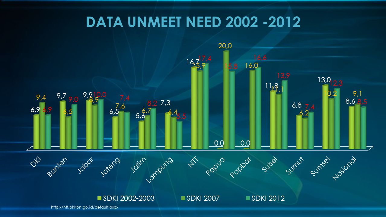 DATA UNMEET NEED 2002 -2012 http://ntt.bkkbn.go.id/default.aspx