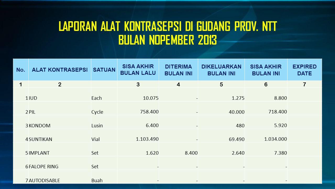 LAPORAN ALAT KONTRASEPSI DI GUDANG PROV. NTT BULAN NOPEMBER 2013