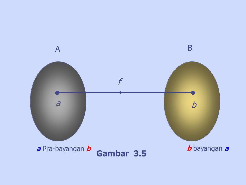 A B f a b a Pra-bayangan b b bayangan a Gambar 3.5