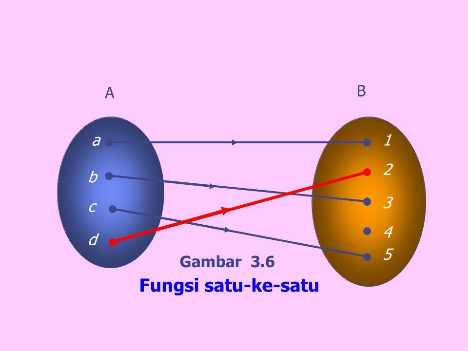 A B a 1 2 b 3 c 4 d 5 Gambar 3.6 Fungsi satu-ke-satu