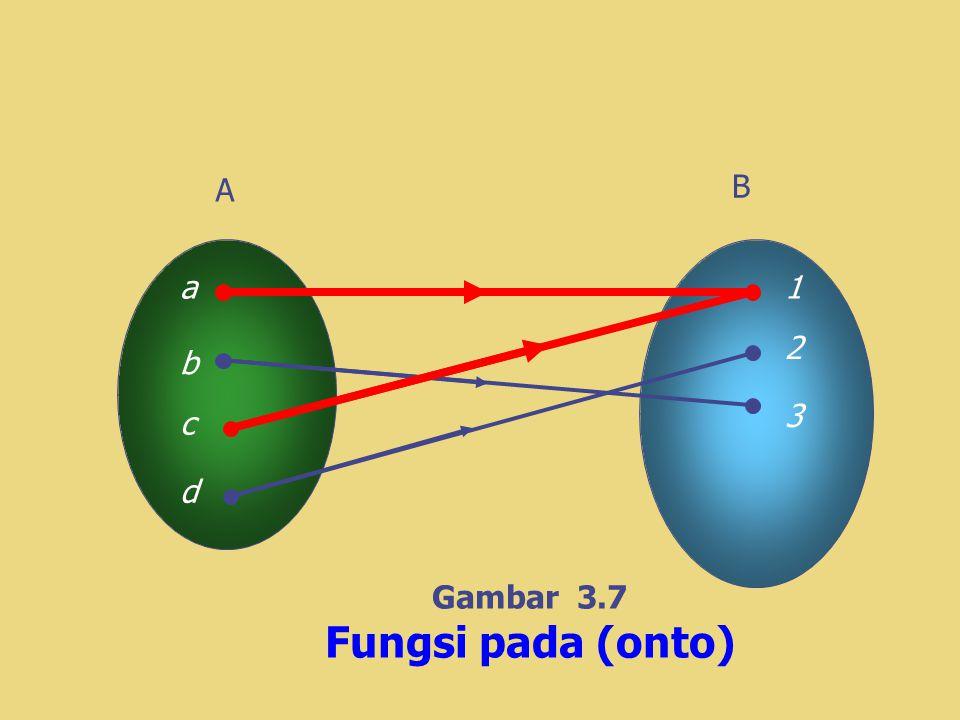 A B a 1 2 b 3 c d Gambar 3.7 Fungsi pada (onto)