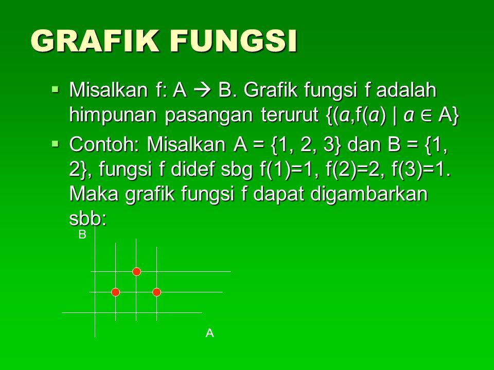 GRAFIK FUNGSI Misalkan f: A  B. Grafik fungsi f adalah himpunan pasangan terurut {(a,f(a) | a ∈ A}