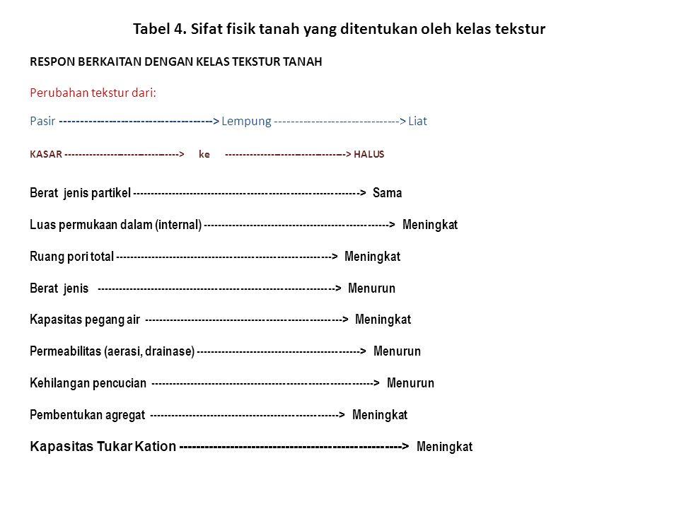 Tabel 4. Sifat fisik tanah yang ditentukan oleh kelas tekstur