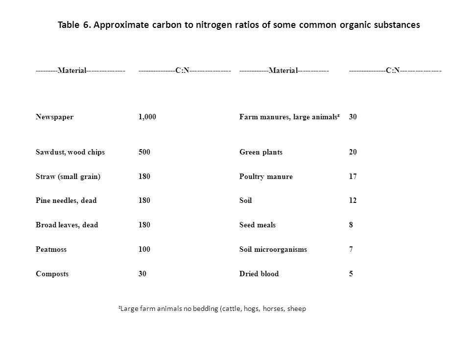 Table 6. Approximate carbon to nitrogen ratios of some common organic substances