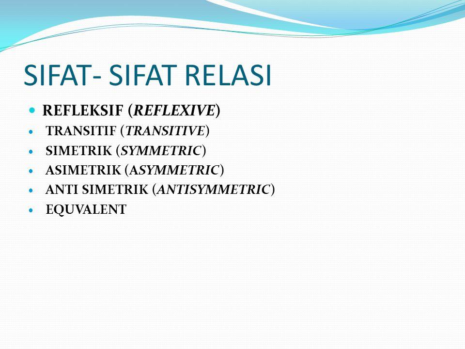 SIFAT- SIFAT RELASI Refleksif (reflexive) Transitif (transitive)