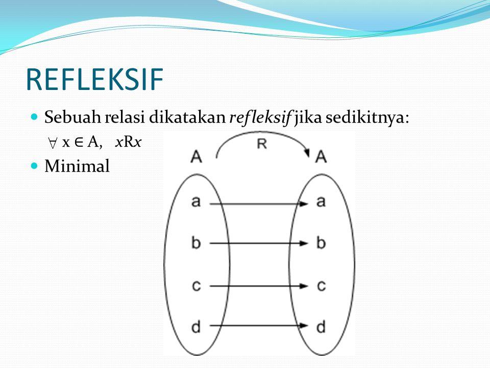 REFLEKSIF Sebuah relasi dikatakan refleksif jika sedikitnya: Minimal