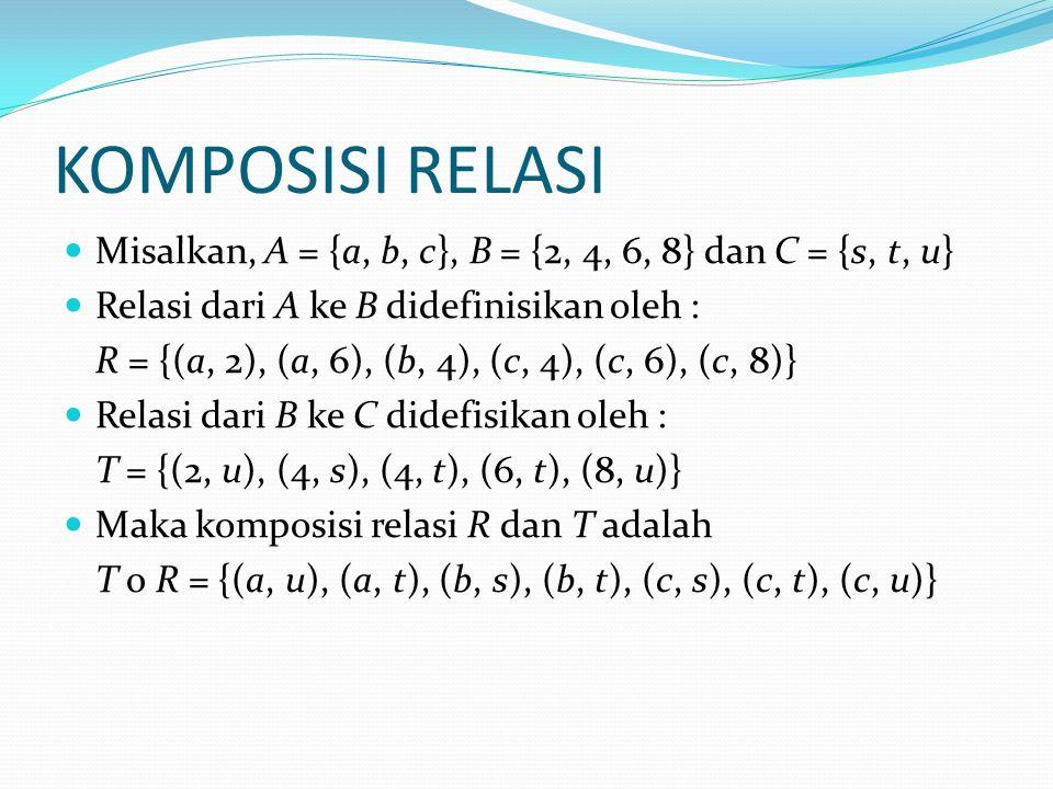 KOMPOSISI RELASI Misalkan, A = {a, b, c}, B = {2, 4, 6, 8} dan C = {s, t, u} Relasi dari A ke B didefinisikan oleh :