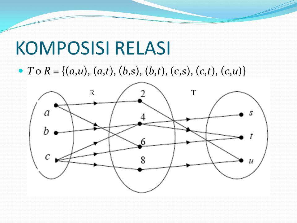 KOMPOSISI RELASI T ο R = {(a,u), (a,t), (b,s), (b,t), (c,s), (c,t), (c,u)} R T