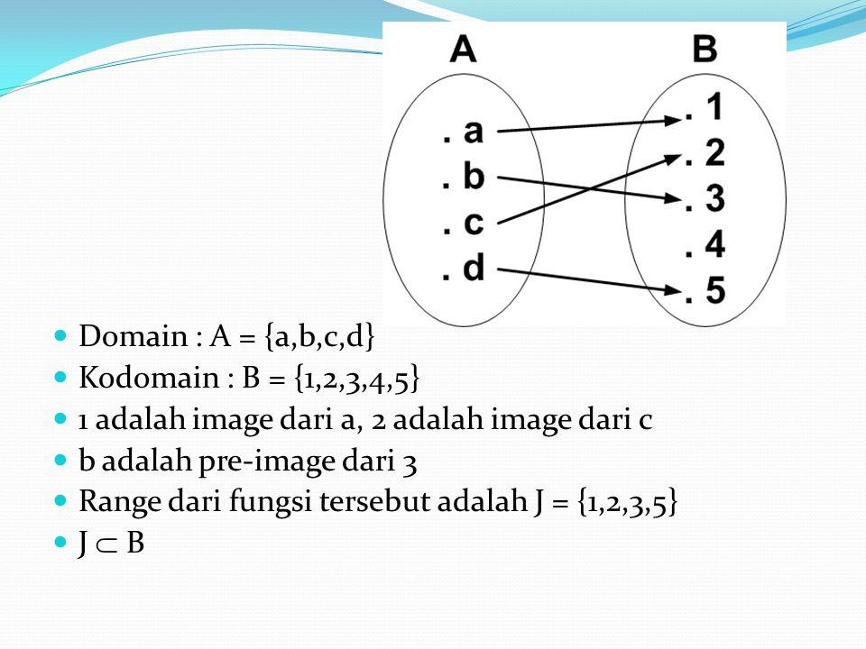 Domain : A = {a,b,c,d} Kodomain : B = {1,2,3,4,5} 1 adalah image dari a, 2 adalah image dari c. b adalah pre-image dari 3.